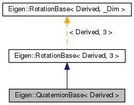 MOAB: Eigen::QuaternionBase< Derived > Class Template Reference